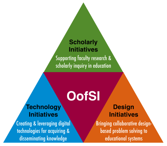 The OofSI organizational triangle