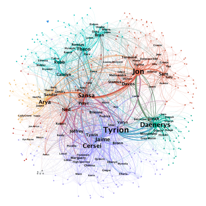 Game of Thrones Network
