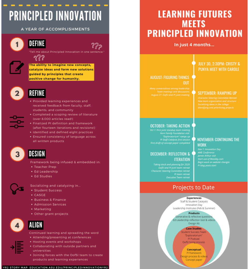 Infographics capturing work done by the Principled Innovation and Learning Futures teams