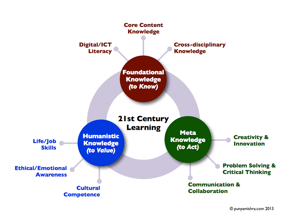 A diagram of 21st Century Learning