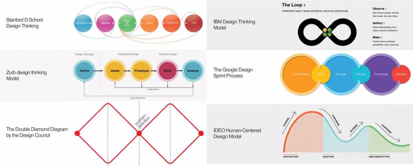 Graphics of various design thinking models
