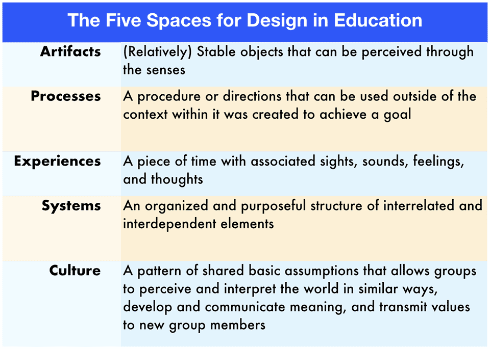 The 5 spaces for Design in Education in a table format