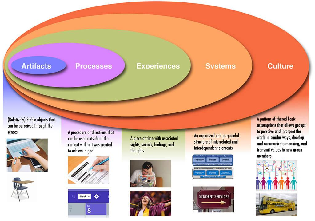The five spaces for design in education