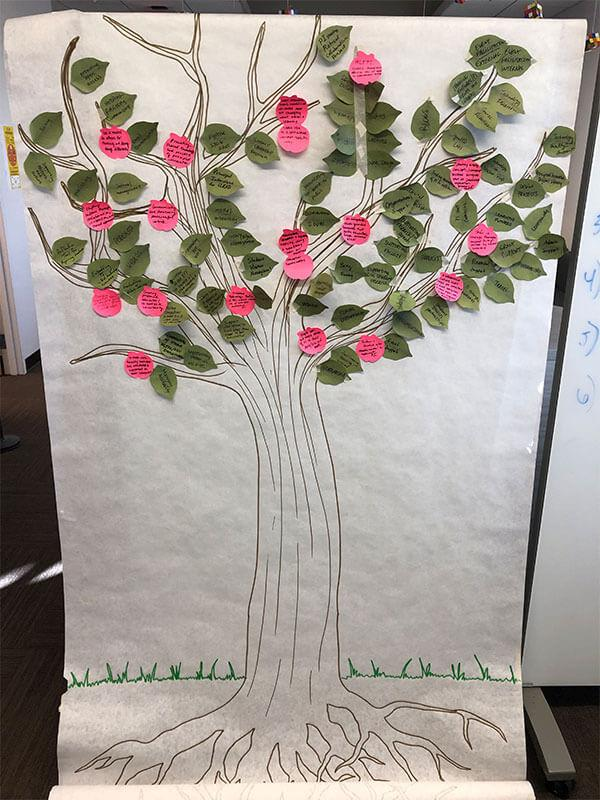 A drawing of a tree covered with leaf and fruit shaped sticky notes