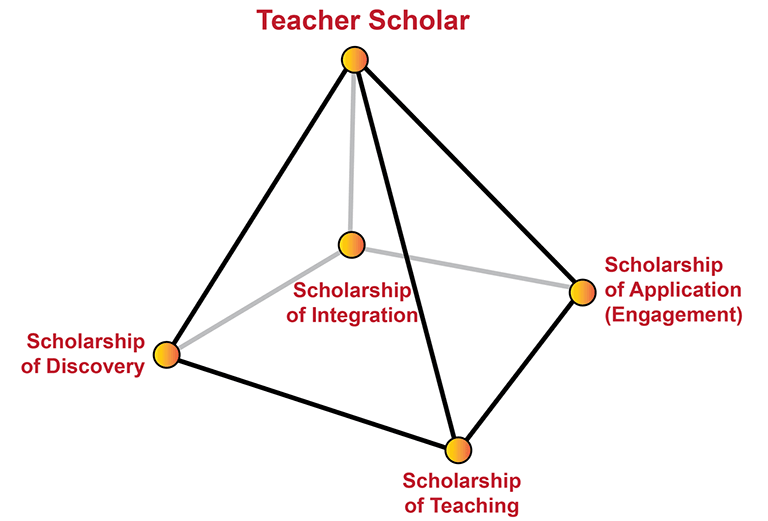 A 4-sided pyramid illustrating the Teacher Scholar idea